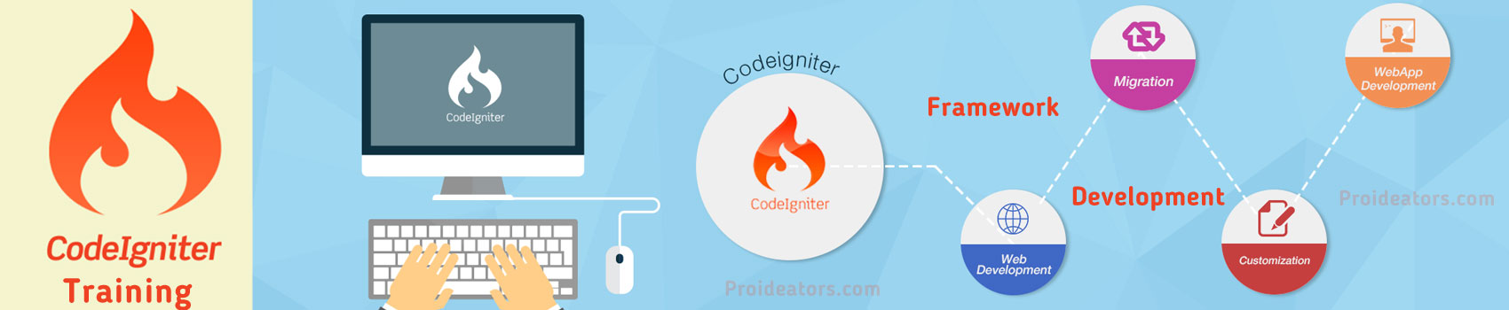 Learn Online CMS Codeigniter PHP frameworks Developer database Programming Training Course Tutorial Certification